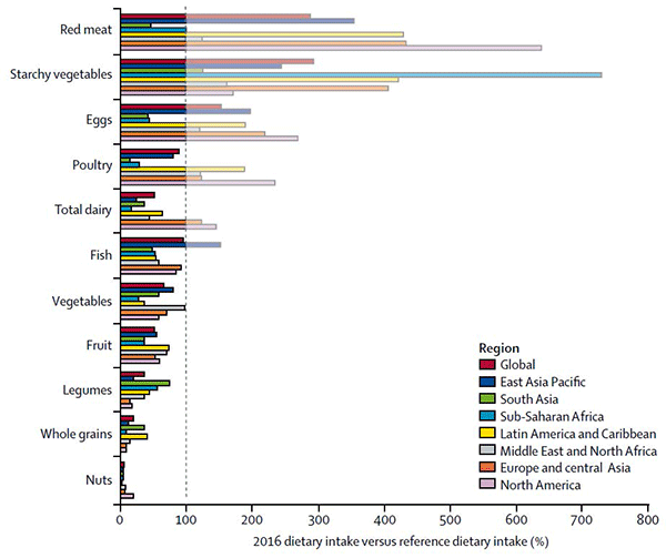 Figure 2: Regional consumption of food types vs. recommended amounts