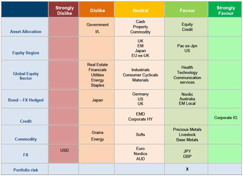 Figure 2: Asset allocation snapshot