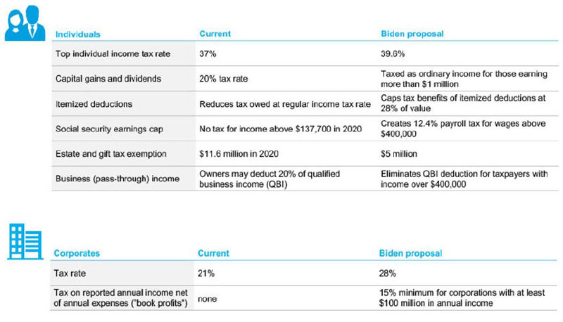 Figure 1: Joe Biden's tax plan at a glance