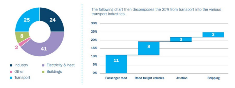 Charts showing GHG emissions by sector and transport industry (%)
