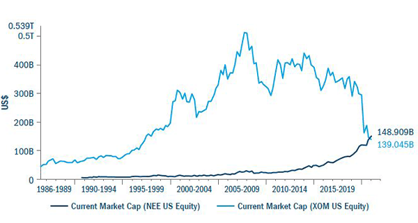 Nextera market cap exceeds Exxon Mobil