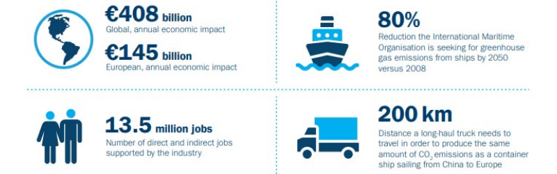 Infographic showing global attributes of the shipping industry